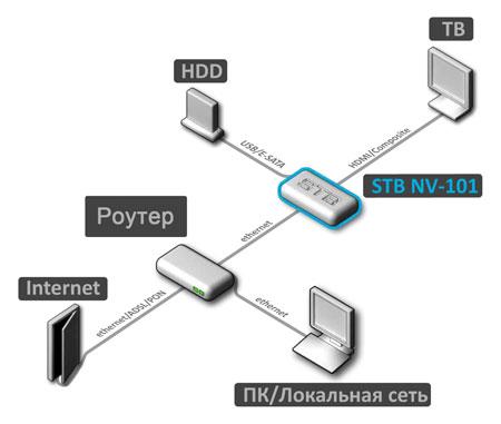 Прослушивание MP3, схема